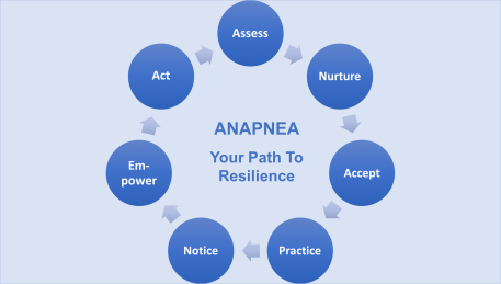 create resilience model